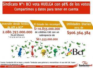Huelga Sindicato BCI